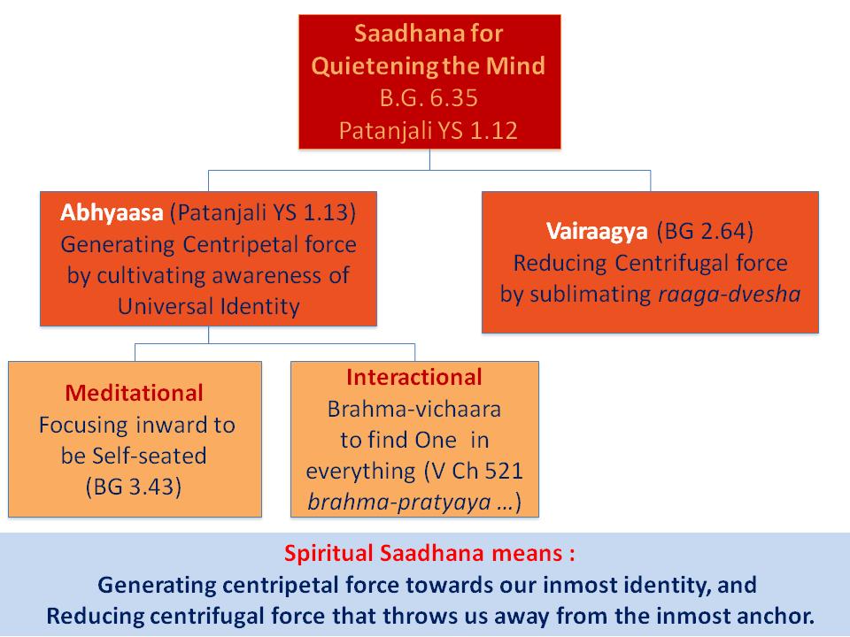 Quietening_the_mind